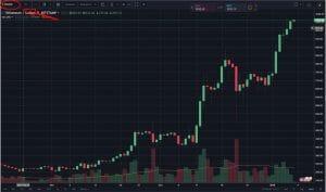 Memahami MACD Untuk Trading Cryptocurrency