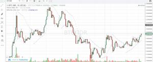 analisa teknikal dengan parabolic SAR untuk crypto