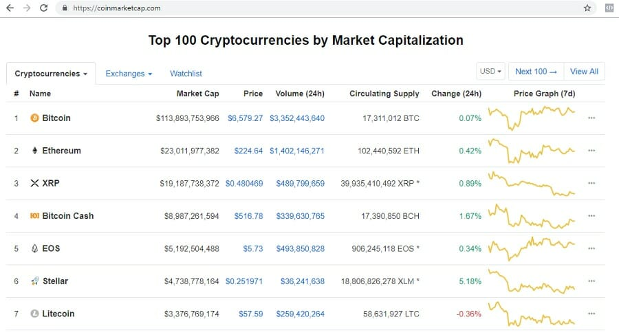 coinmarketcap - cryptocurrency