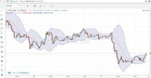 technical-analysis-cryptocurrency-Bollinger-Bands