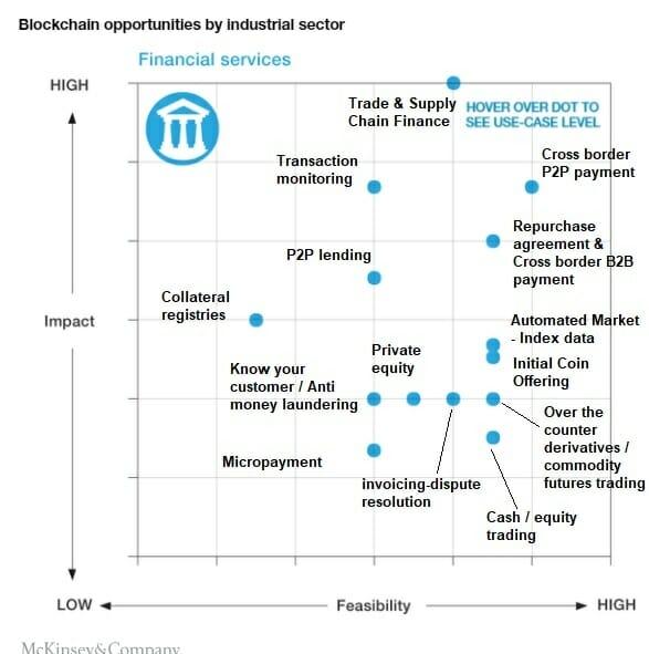 Blockchain di bidang finansial atau keuangan Indonesia