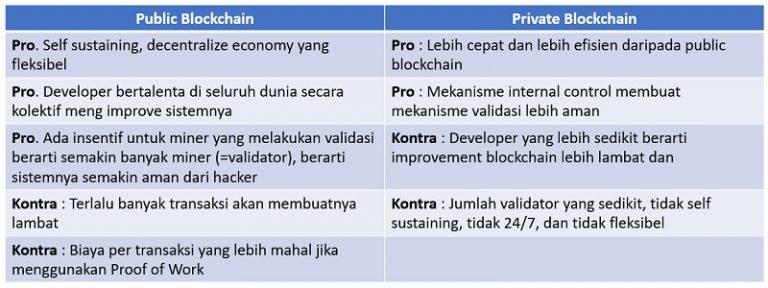 apa itu private blockchain