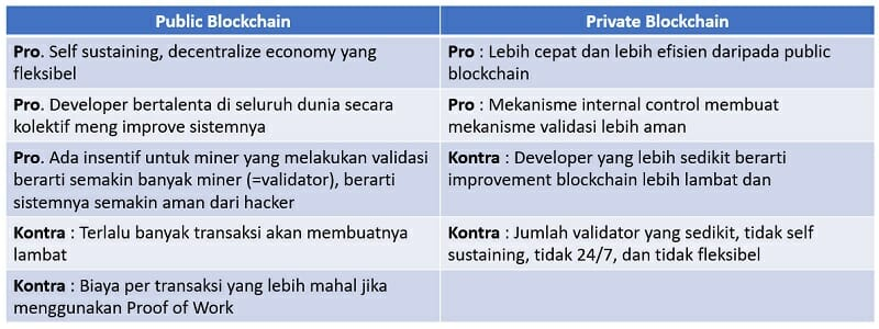 apa itu private blockchain