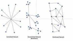blockchain sebagai network terdesentralisasi