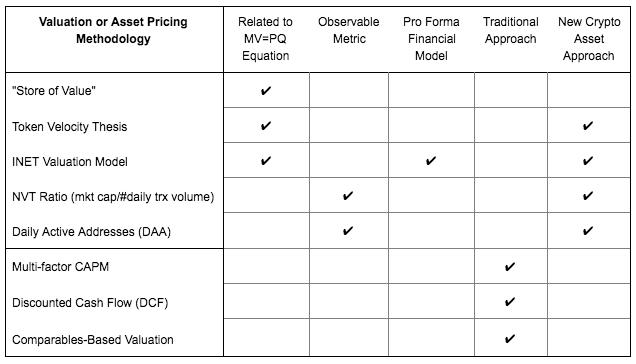 cara valuasi atau menilai aset cryptocurrency