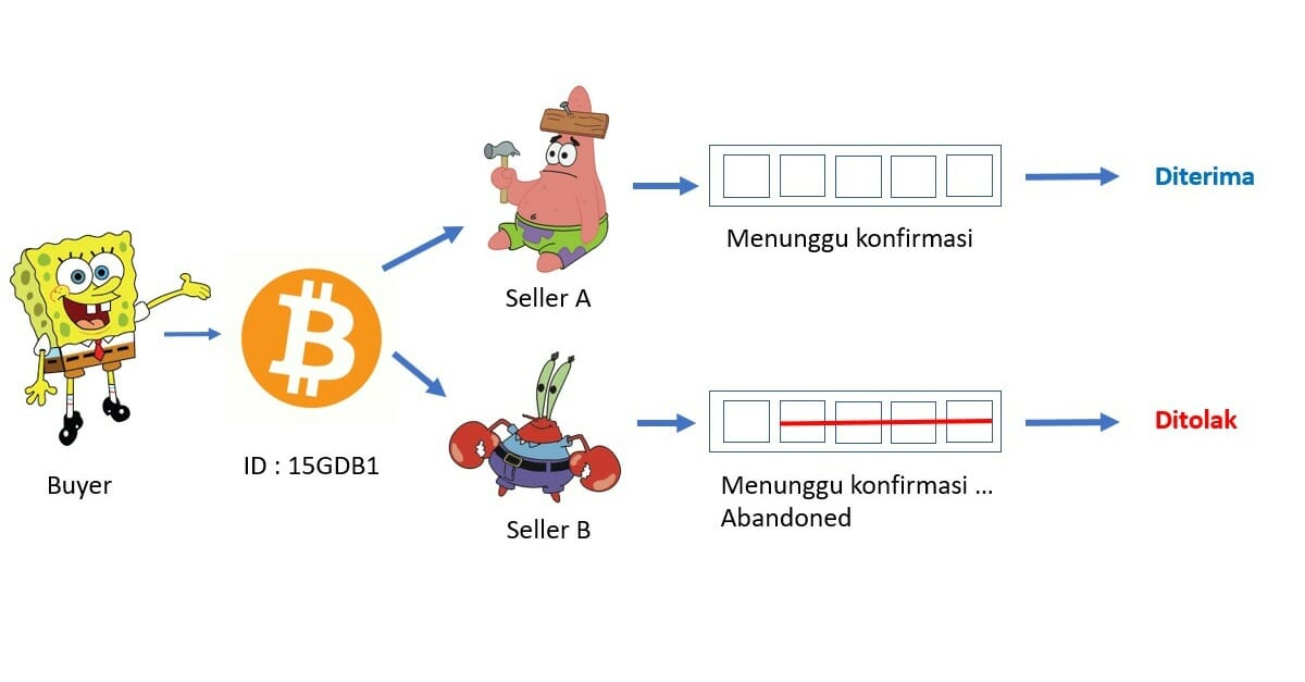 kegunaan bitcoin memecahkan masalah double spending