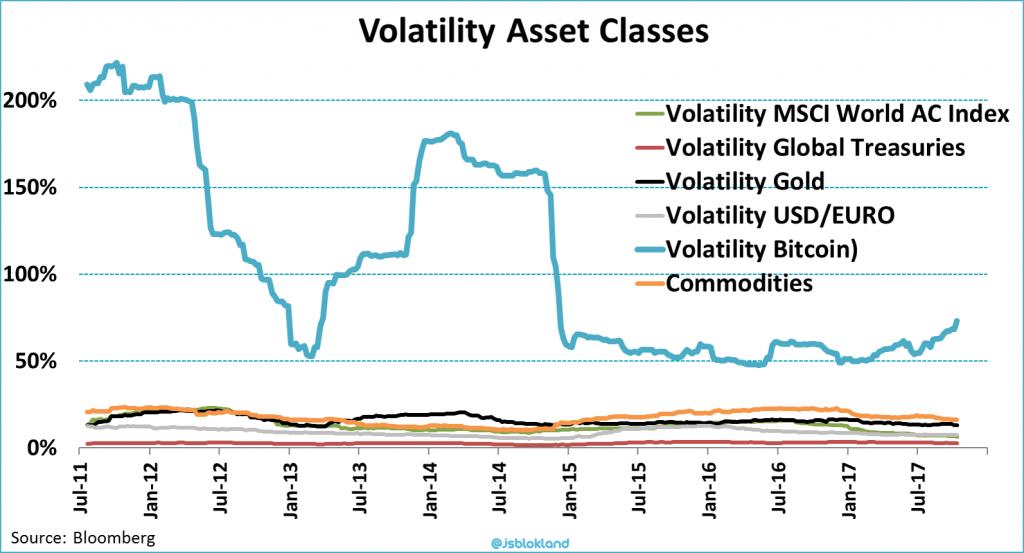 volatility bitcoin