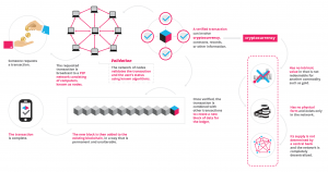 mekanisme blockchain