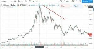 strategi trading crypto di bear market