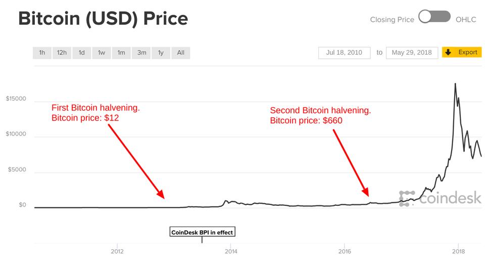 apa itu bitcoin halving - forbes
