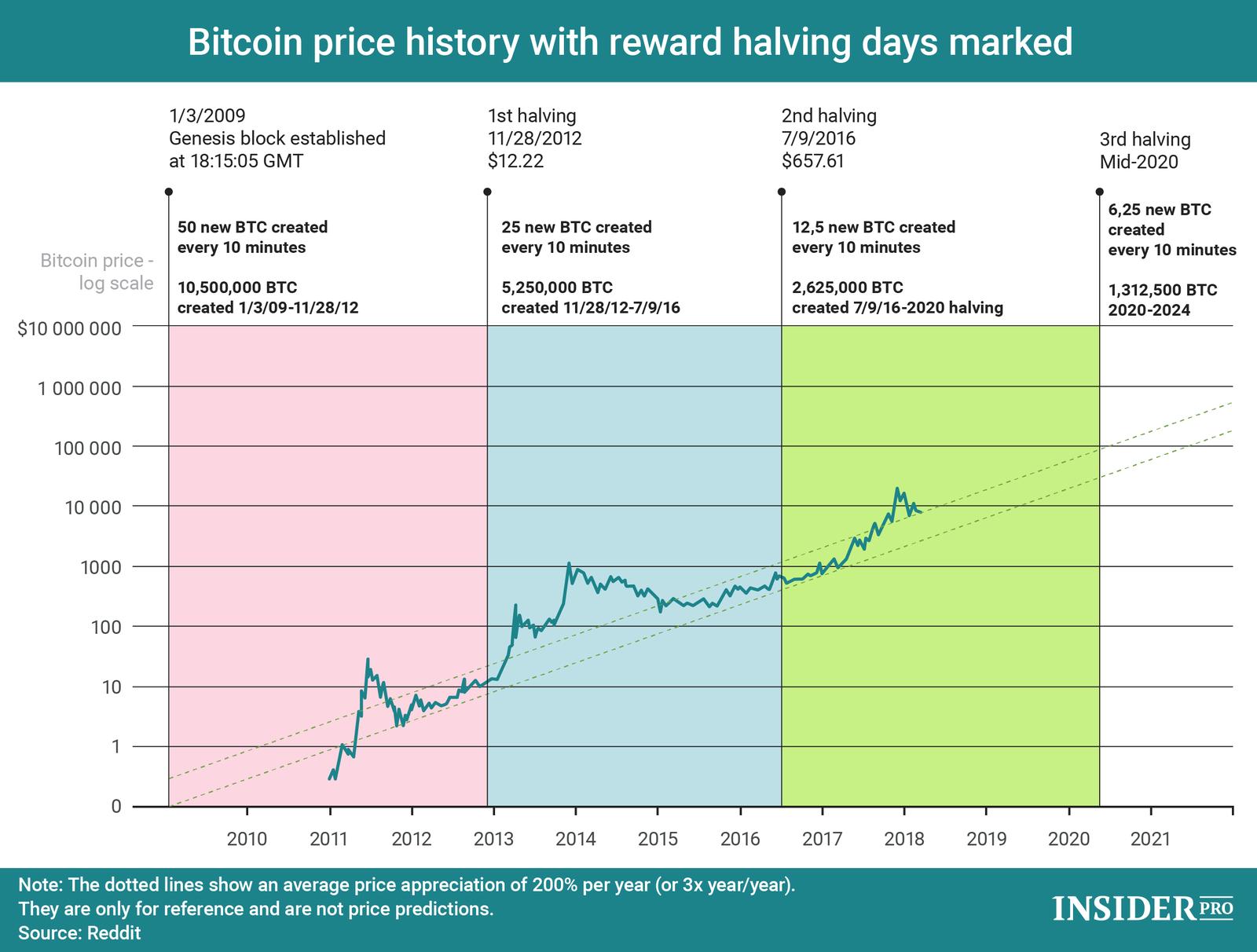 apa itu bitcoin halving