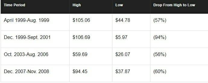 harga kripto turun - amazon