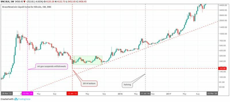 kapan waktu yang tepat beli bitcoin
