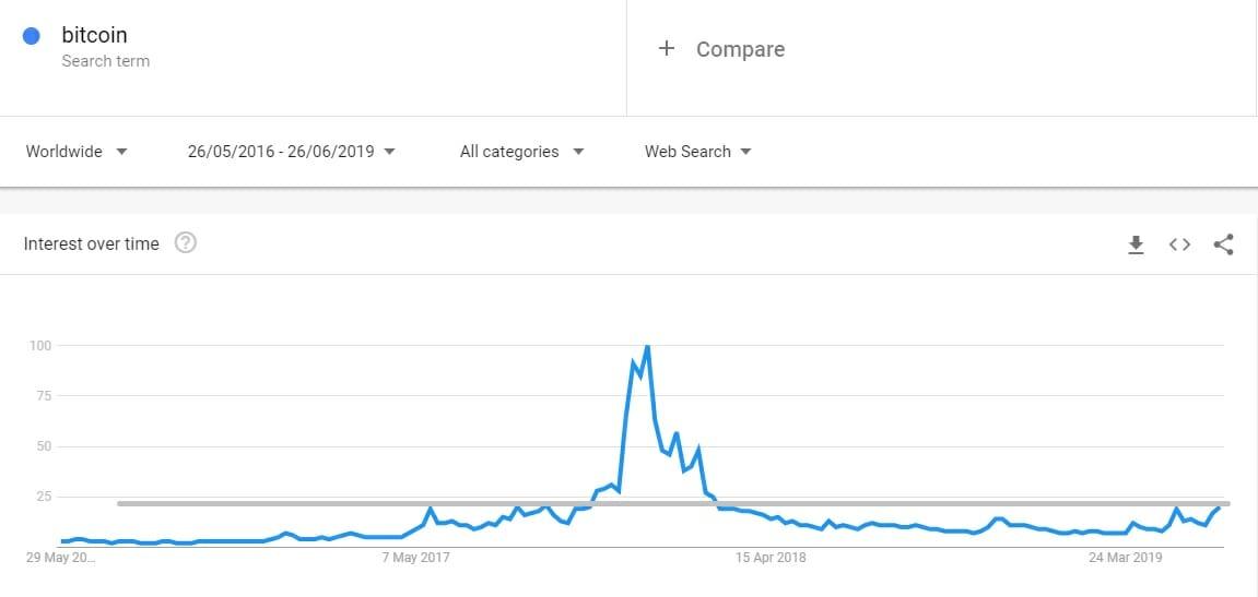 harga bitcoin 3 tahun terakhir