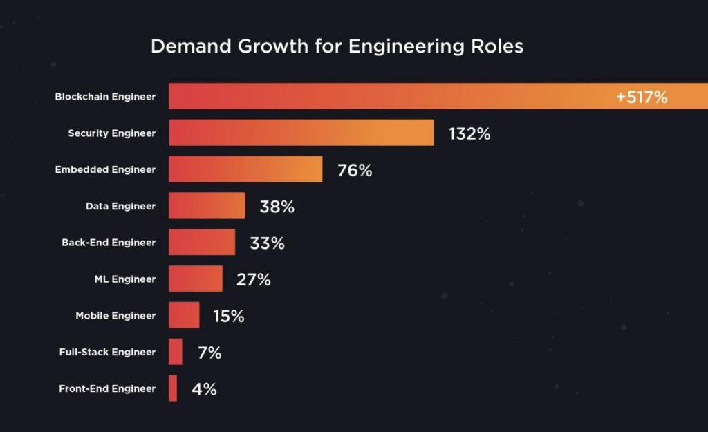 pekerjaan programmer blockchain