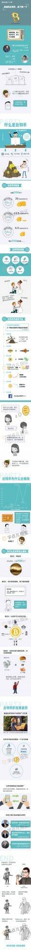 Infografis Bitcoin - Bank of China