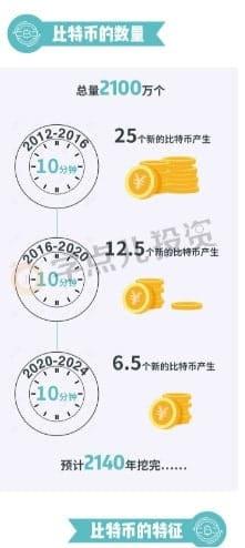 bitcoin halving infografis