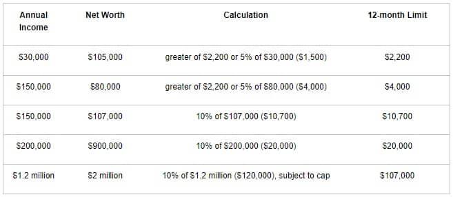 equity crowdfunding di amerika
