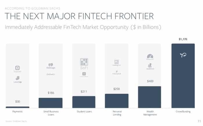 equity crowdfunding - next major fintech GoldMan Sachs