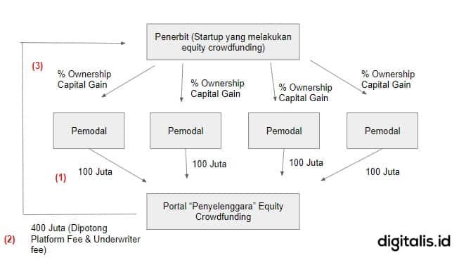 mekanisme equity crowdfunding - urun dana indonesia