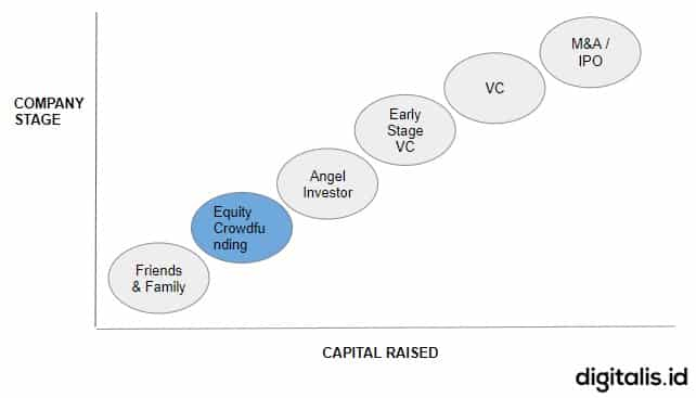 posisi equity crowdfunding urun dana
