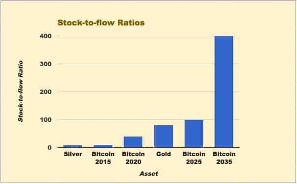stock to flow ratio bitcoin
