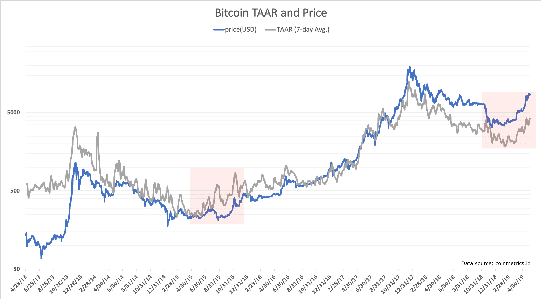 TAAR ratio bitcoin