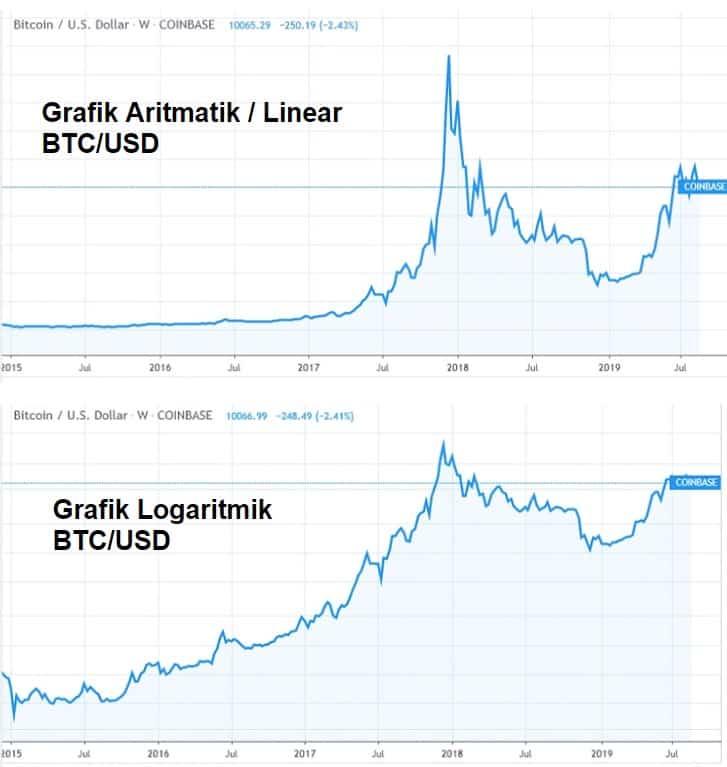 analisa harga bitcoin