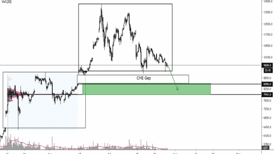 cme gap bitcoin