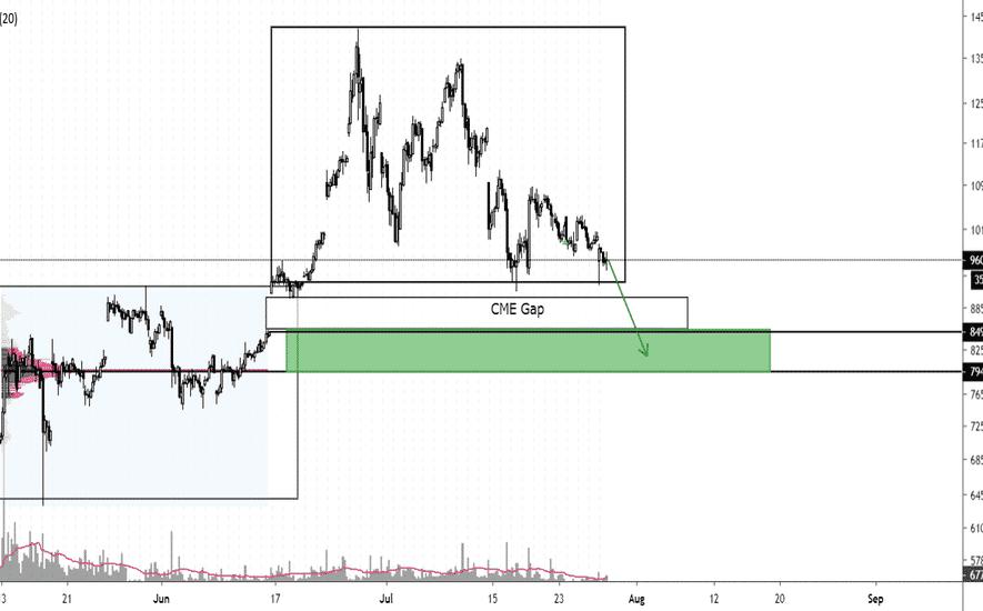 cme gap bitcoin