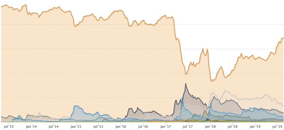 data dominasi bitcoin