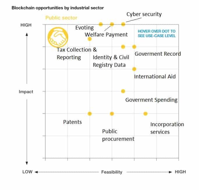 manfaat teknologi blockchain di indonesia