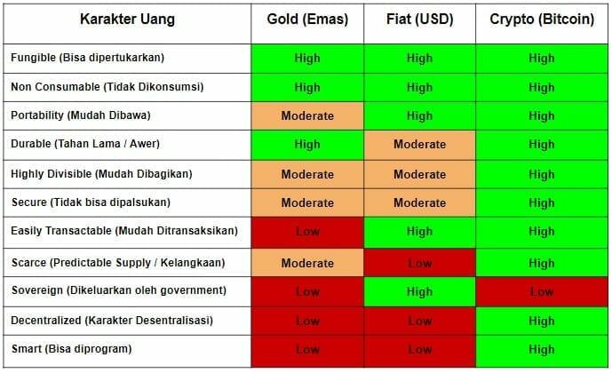 perbandingan bitcoin crypto - uang fiat dan emas