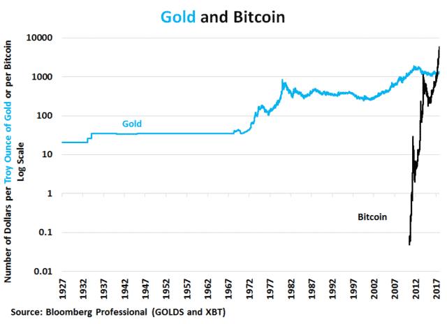 perbandingan harga emas dan bitcoin