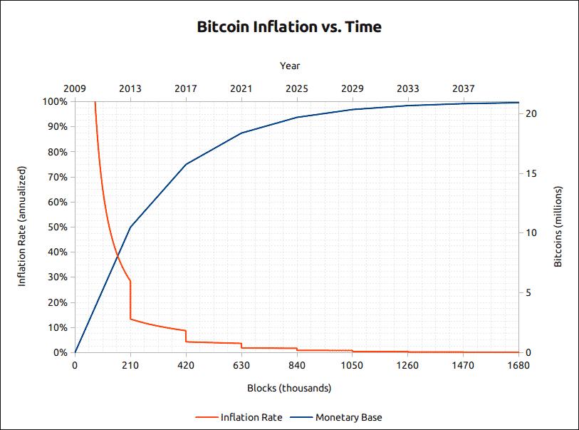 kesalah pahaman bitcoin