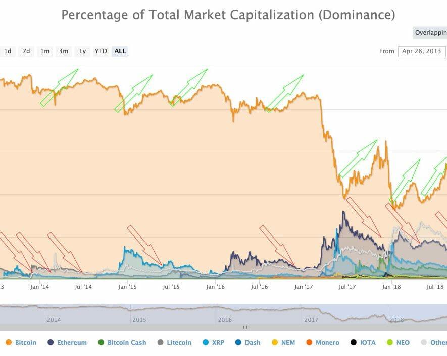 dominasi bitcoin