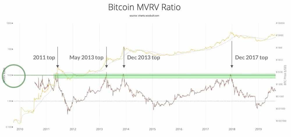 rasio mvrv bitcoin
