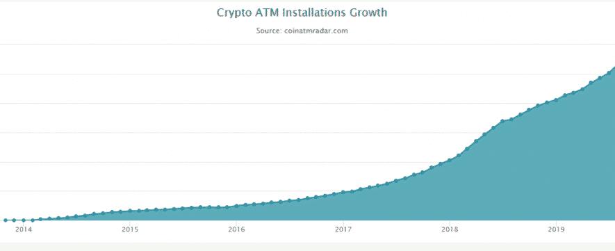 jumlah atm bitcoin - crypto