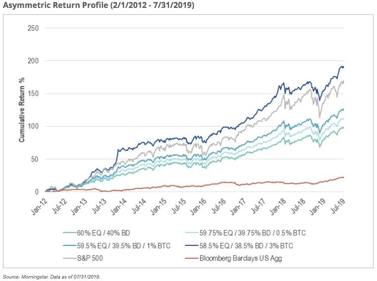 tingkat pengembalian bitcoin