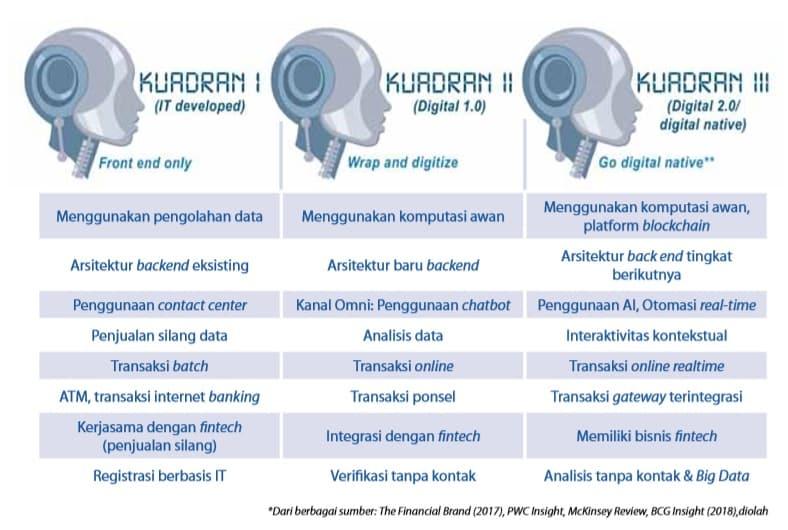blockchain pembayaran Indonesia