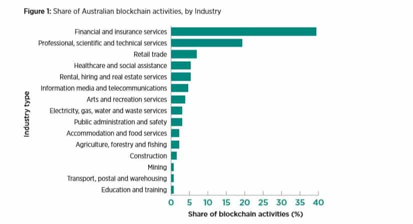 strategi blockchain negara Australia
