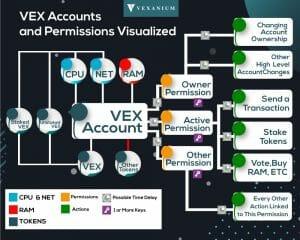 akun-blockchain-vex