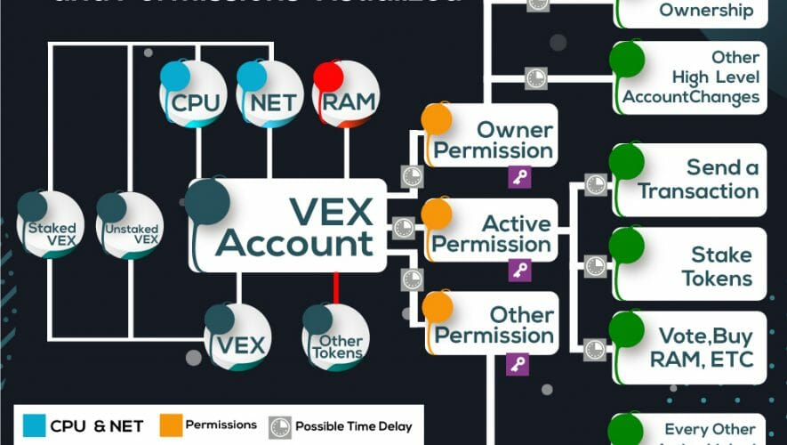 vex-blockchain-account