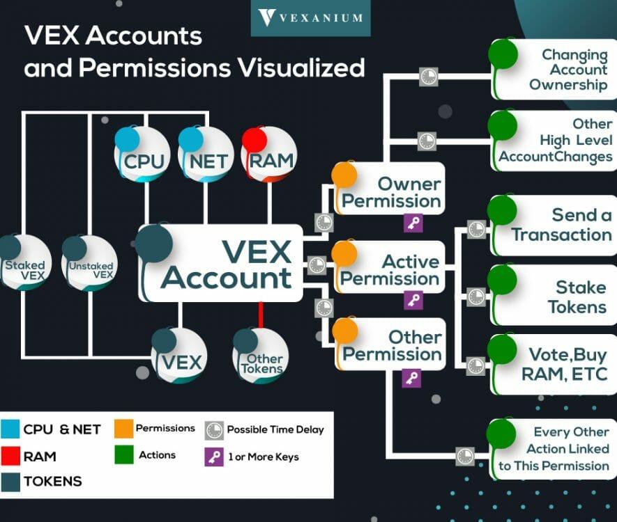 vex-blockchain-account