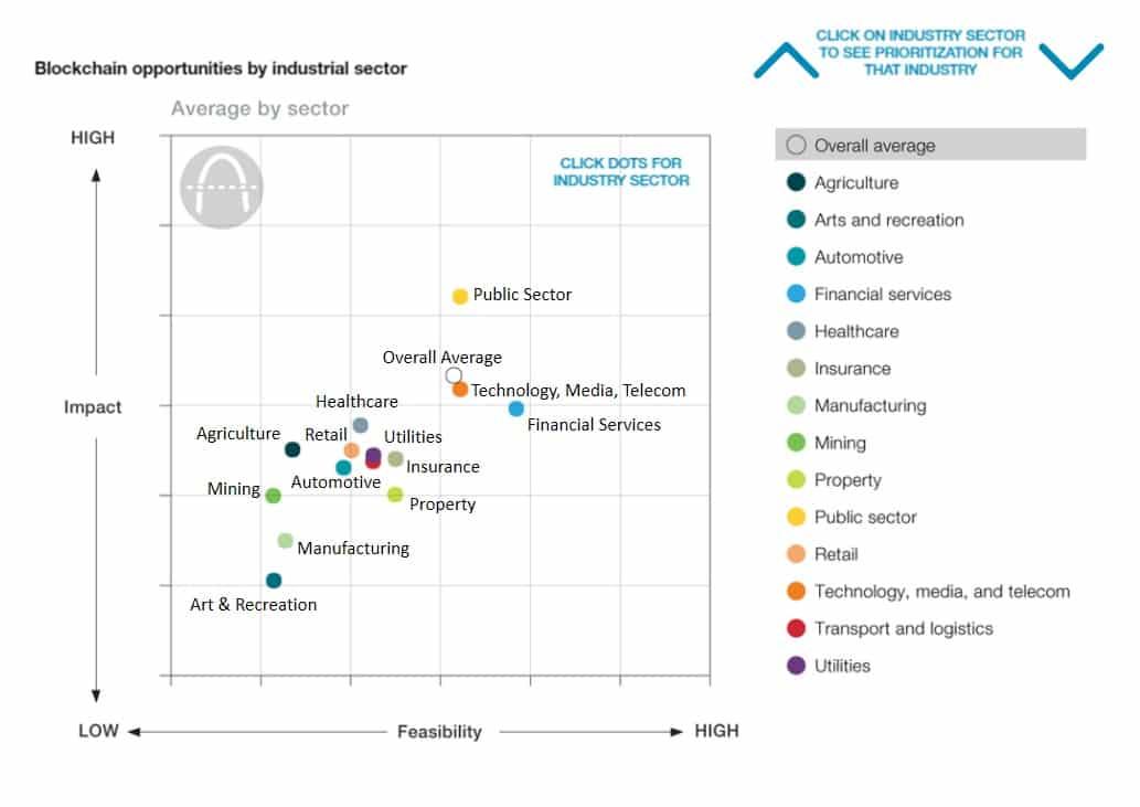 Manfaat blockchain untuk industri di Indonesia