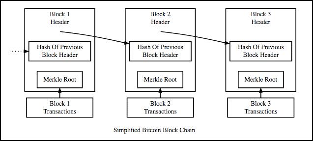 gambar blockchain