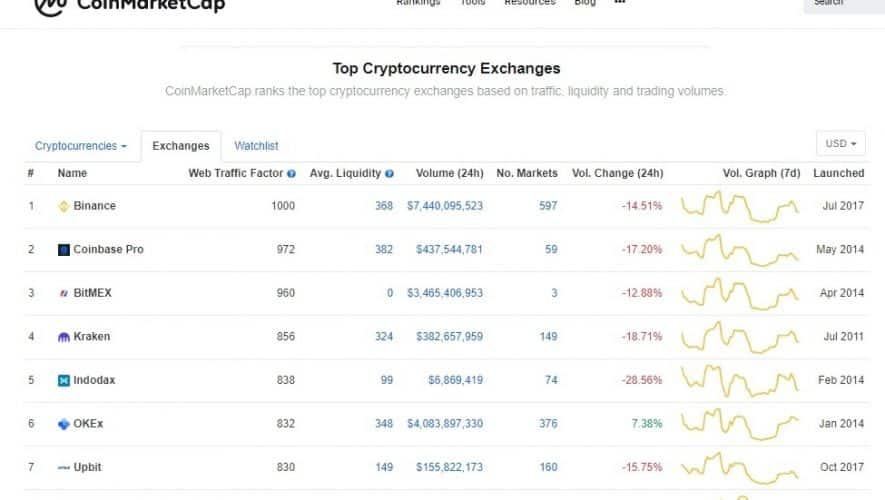 Day Trading Kripto: Belajar Trading Cryptocurrency Harian