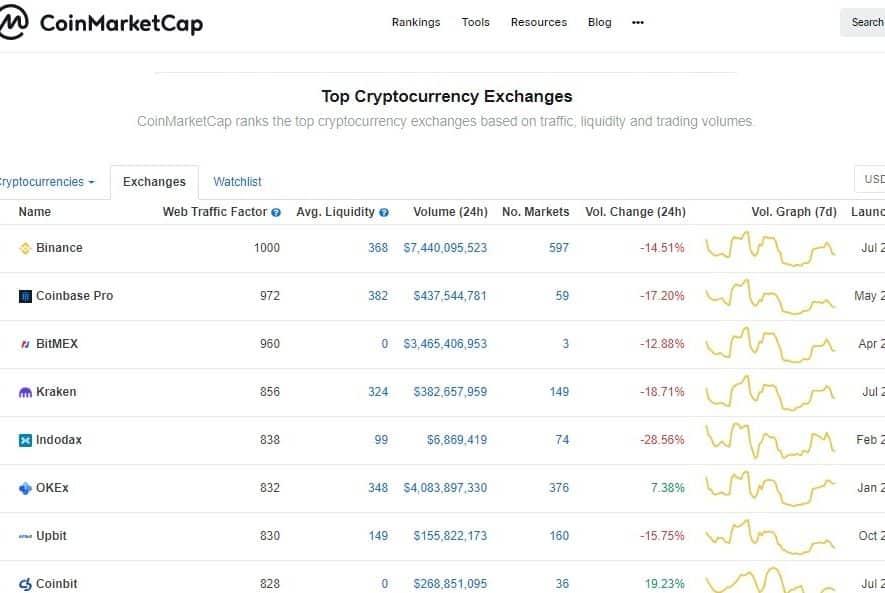 tempat trading crypto yang terbagus