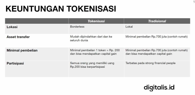 tokenisasi dengan blockchain