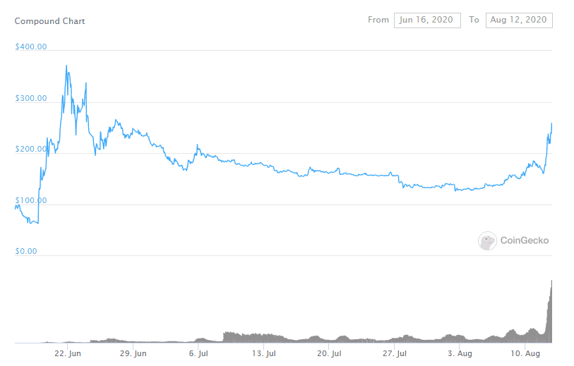 harga token defi COMP